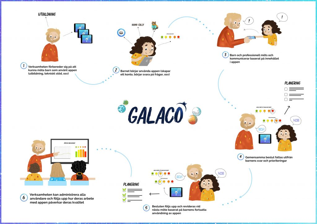 Galaco - Process - April2020